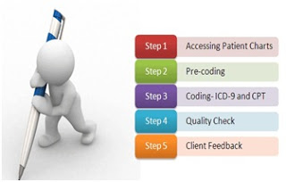Why To Choose Medical Coding as a Career? 2